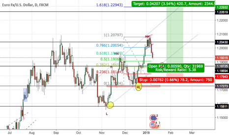 EURUSD: EU/USD Daily chart