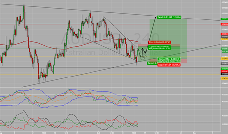 AUDUSD: short and then long