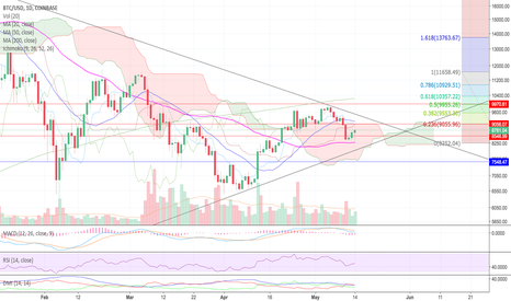 BTCUSD: Long after D1closed over 10K and neutral D1 closed over 9,1K