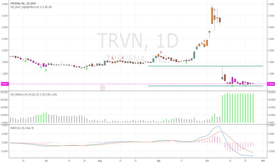 TRVN: Favorite Chart Pattern