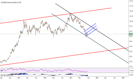 DXY: look at the channels