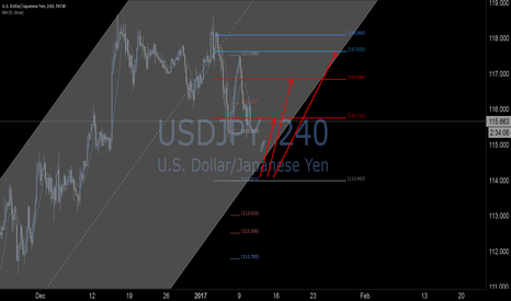 USDJPY: USDJPY best trade entry points