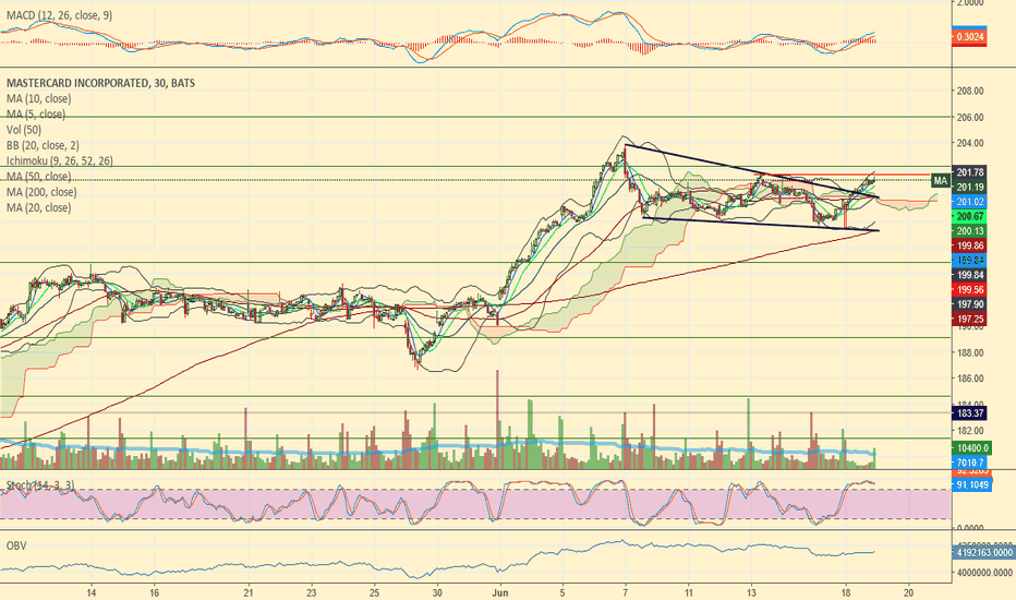 MA: Falling Wedge B/O 30m needs to clear 201.58 to confirm upside