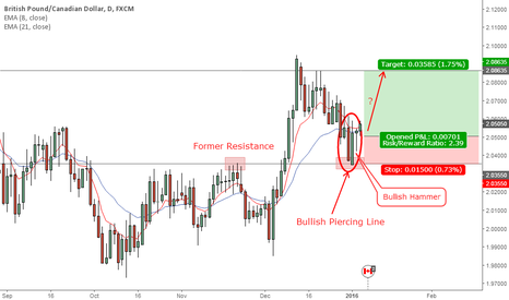 GBPCAD: GBPCAD Daily Chart (06 Jan, 2016)
