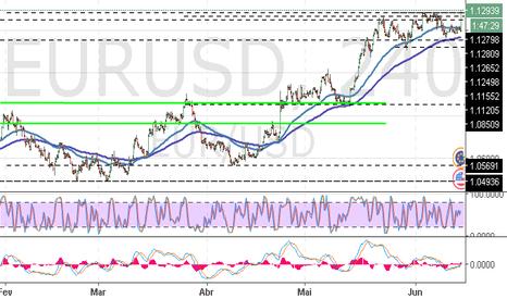 EURUSD: EUR/USD: está alta a probabilidade de mudança de tendência