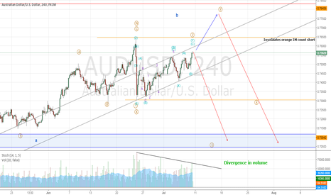 AUDUSD: AUDUSD Probably in wave 2 (Short)