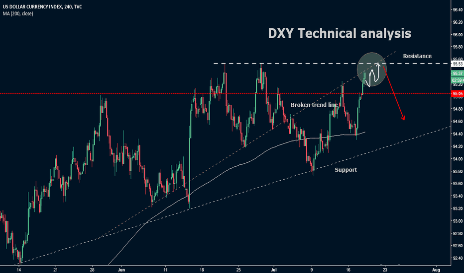 Dollar Index Chart Dxy Quote Tradingview India