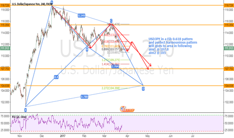 USDJPY: USDJPY long frame analyze