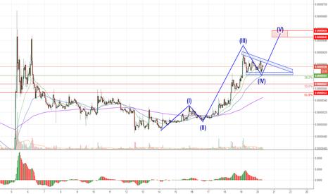 TRXBTC: TRON/Bitcoin: выход в пятую волну