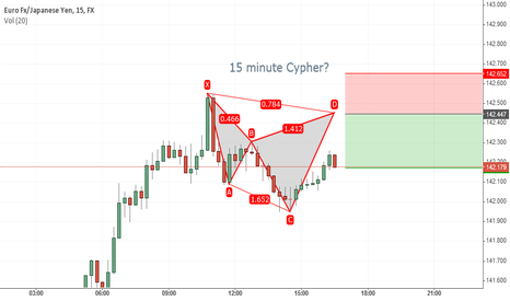EURJPY: 15 Minute Cypher?