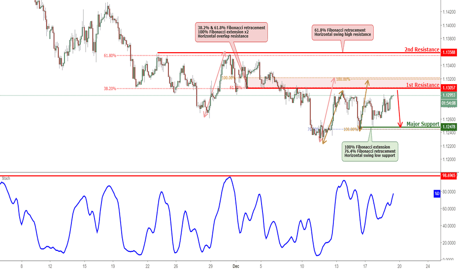 EURCHF: EURCHF Approaching Resistance, Potential Reversal