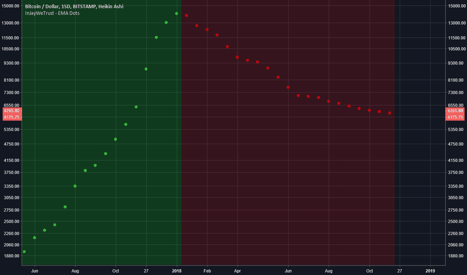 BTCUSD: Sometimes all it takes is a new method to trade. :)