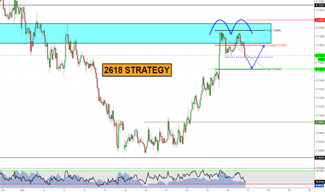NZDUSD: 2618 building up! (video attached!)