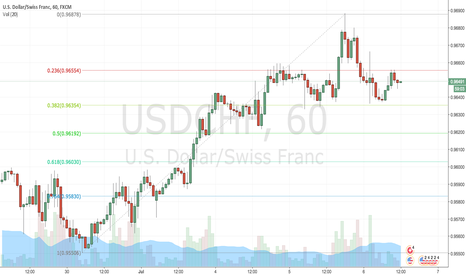 USDCHF: USDCHF Retracement from Rally?