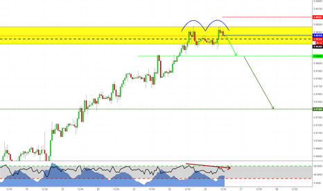 USDCHF: Double Top with Divergence on USDCHF