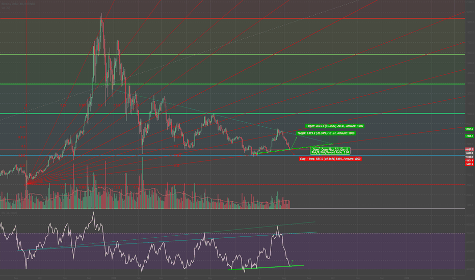 BTCUSD: BTC looking for a bounce soon