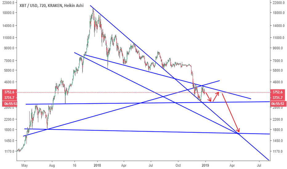 XBTUSD: Bitcoin Inverted H&S or Another Triangle