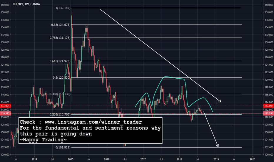 CHFJPY: swing trade opportunity for a head and shoulders formation