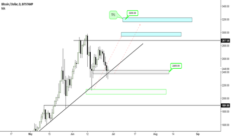BTCUSD: BTCUSD - Time for another round of buying and holding - 27 June