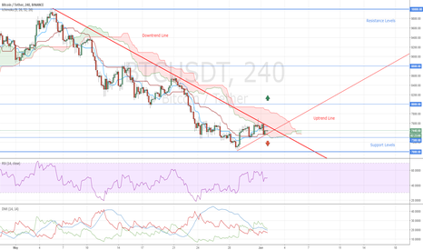 BTCUSDT: Bitcoin Market Overview Based on Ichimoku