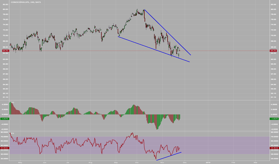 COP: $COP Falling Wedge + Bullish Divergence