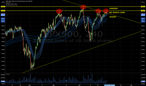 SPX500: S&P carving out next move at quadruple top!