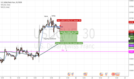 USDCHF: Double top Pattern