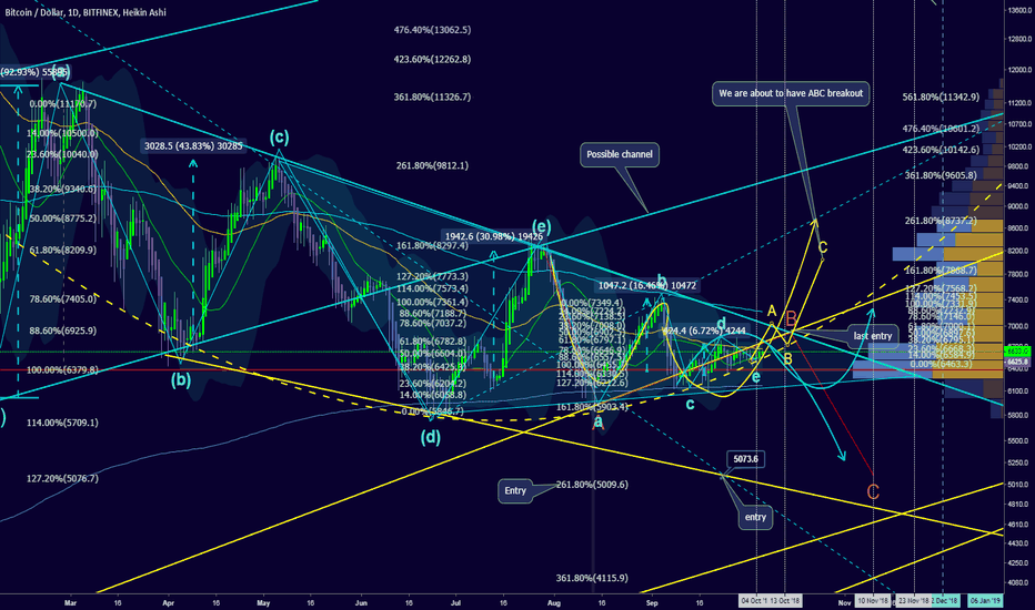 BTCUSD: Price projection for October.