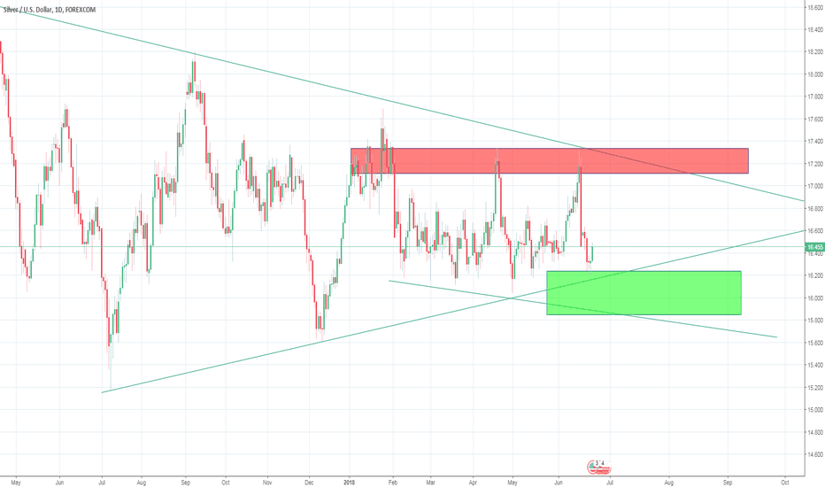 XAGUSD: Quick Buy Trade