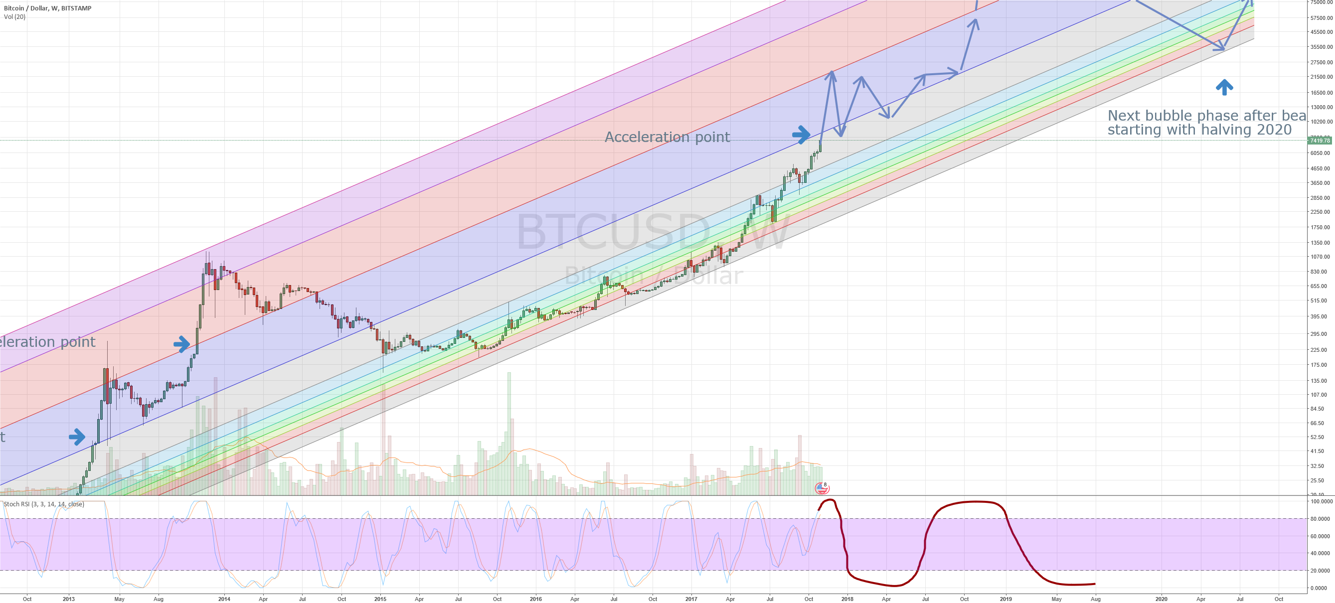 BTC starting to near over-exponential growth phase : buckle up !