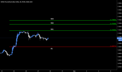 GBPAUD: Good Buy Opportunity! GBPAUD