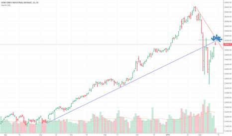 DJI: Dow  Önemli  Direncinde   !!!25200 pullback  dırencı!!