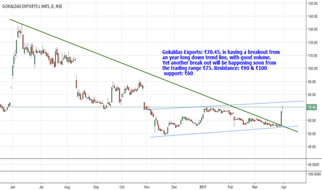 GOKEX: Gokaldas Exports: ₹70.45.having a breakout from TL. Resist:90