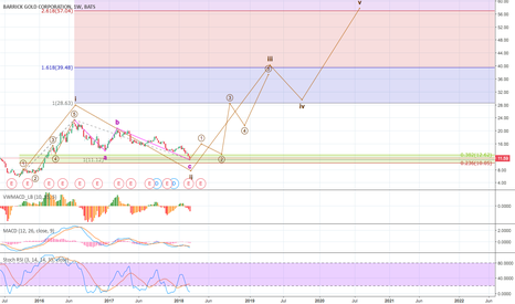 ABX: 500% - Turnaround starts - Big Move ahead