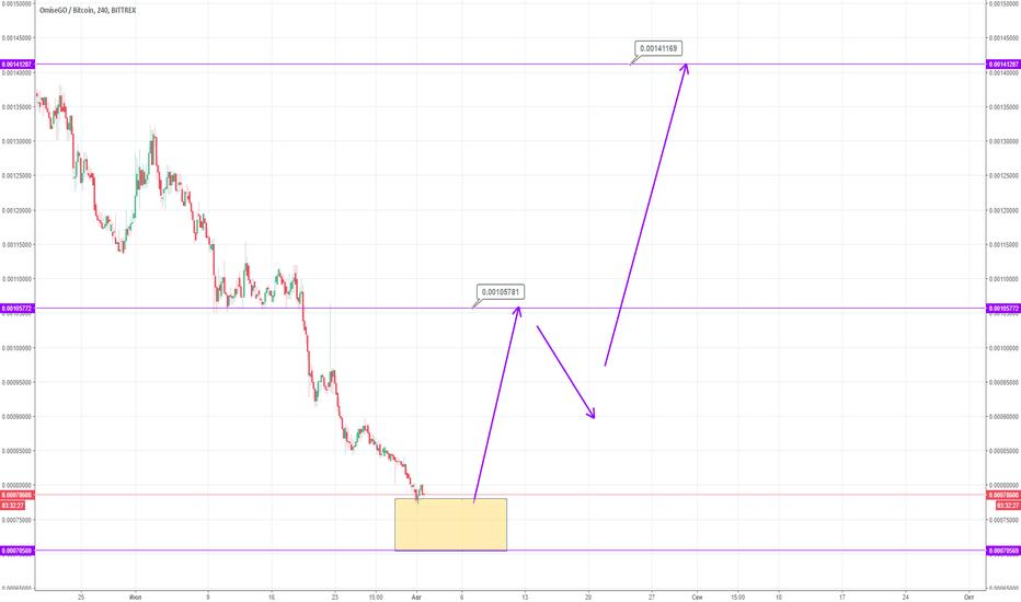 OMGBTC: OMG - BTC скоро смена тренда