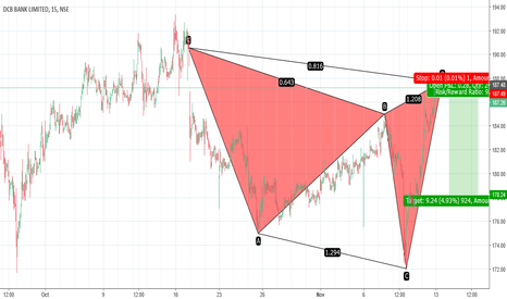 DCBBANK: BEARISH CYPHER - 15M