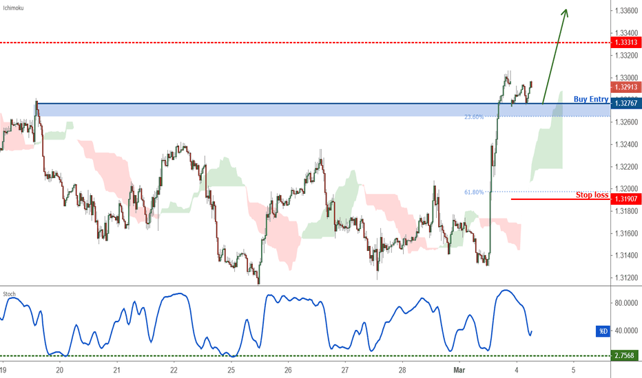 Usdcad Possible Trend Shift In Going Long