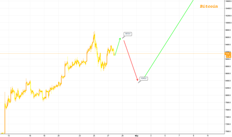 BTCUSD: Bitcoin #2 - Short term target $9600-9500