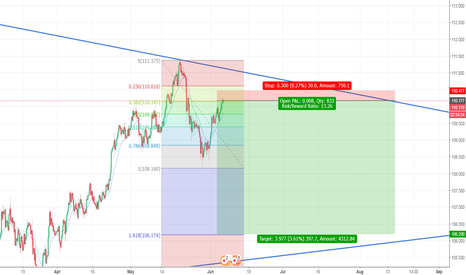 USDJPY: usd jpy pull back