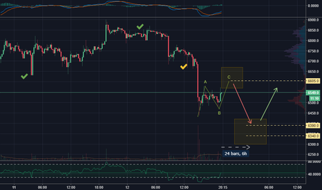 BTCUSD: Bitcoin's Bottom: 6100-5900 in 8-16 days