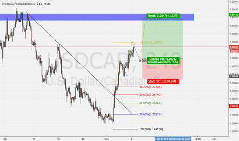 USDCAD: Long positions on USDCAD using fibonacci retracements.