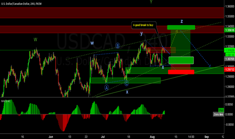 USDCAD: USDCAD One more push up?