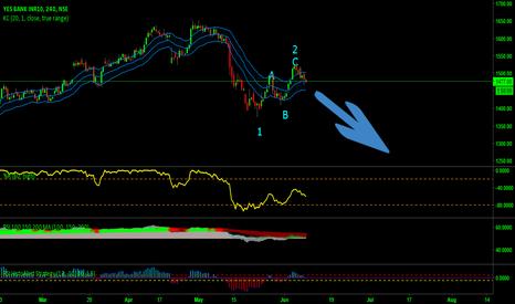 YESBANK: break trend line sel