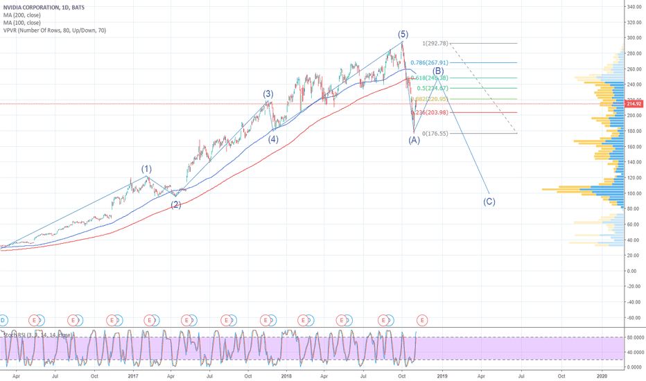 NVDA: NVidia : ABC Correction in progress (now we are in the B wave)