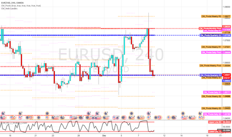 EURUSD: Quarterly S3