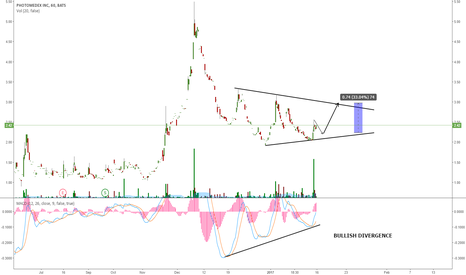 PHMD: PHMD POTENTIAL TRADE INSIDE THE TRIANGULAR PATTERN