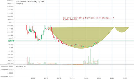 CANDC: Can Cup and handle be Predicted ?