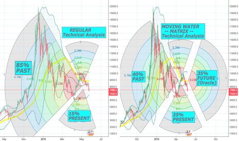BTCUSD: How Can Moving Water -Matrix- Spot Hole New Market Flows?