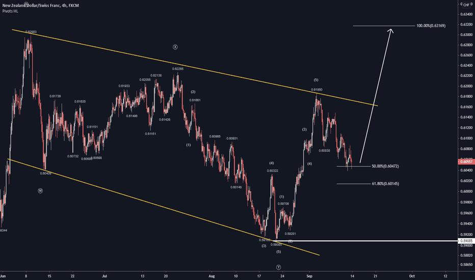NZDCHF - Upside Potential