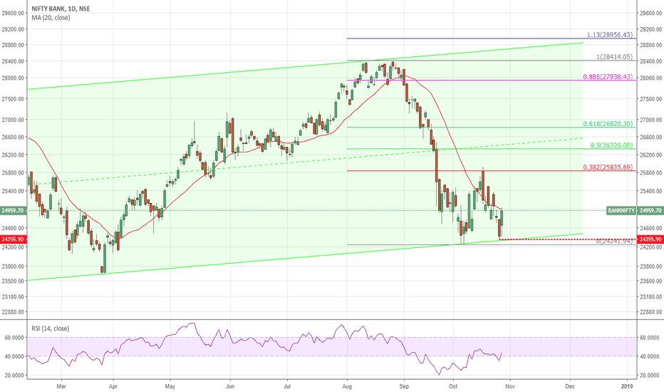 BANKNIFTY: Bank Nifty bounces from channel support